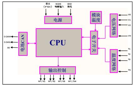 电池管理系统,BMS产品技术
