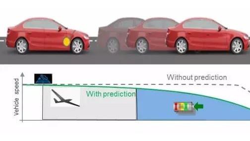 基于预测控制的48V整车控制策略