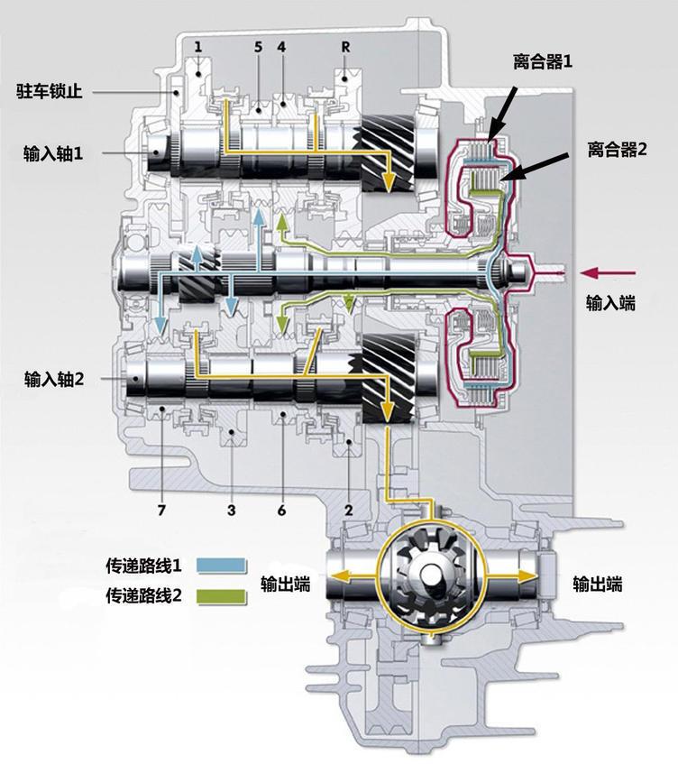 变速箱对比,自动变速箱,双离合变速箱