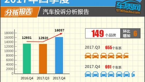2017年四季度汽车投诉分析报告