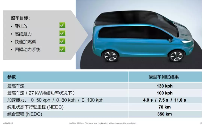 燃料电池技术,燃料电池车