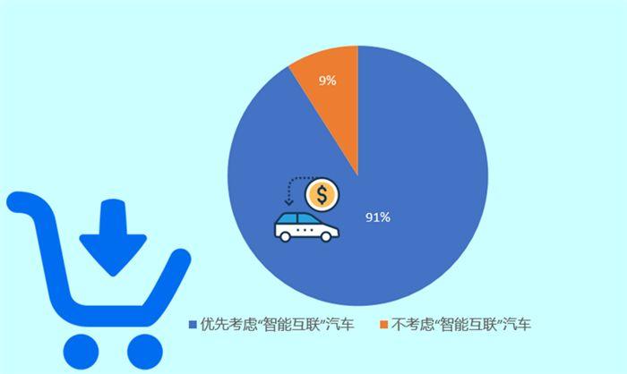 智能互联汽车,中国消费者