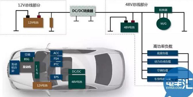 前瞻技术,汽车零部件,48V