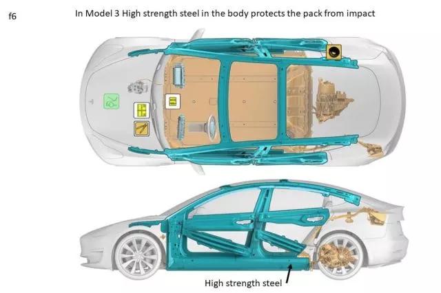 轻量化,特斯拉 Model 3 ,电池轻量化