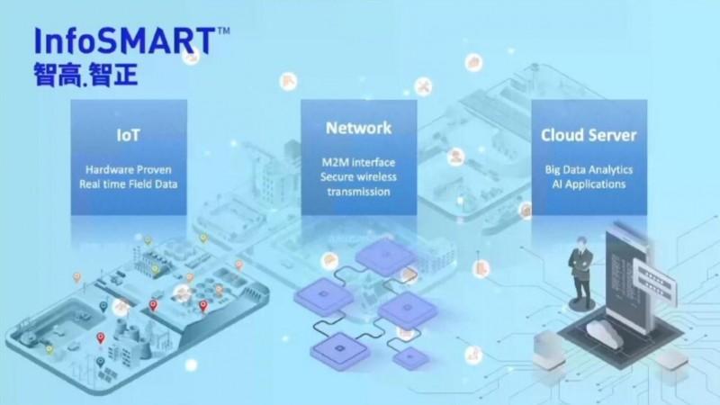 建造创新科技 运用物联网改善地盘管理